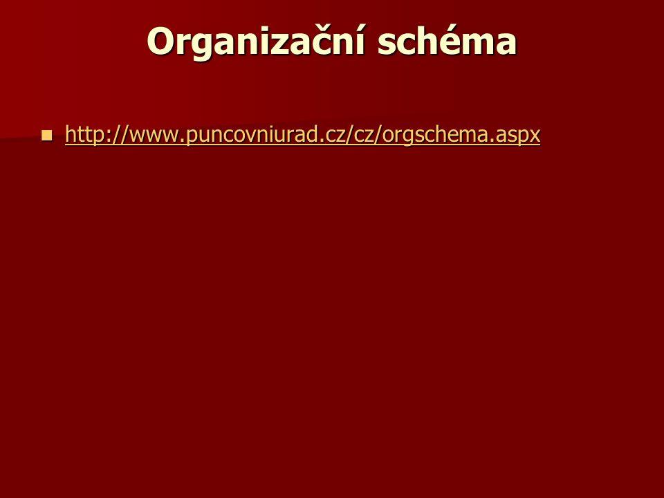 Organizační schéma http://www.puncovniurad.cz/cz/orgschema.aspx http://www.puncovniurad.cz/cz/orgschema.aspx http://www.puncovniurad.cz/cz/orgschema.aspx