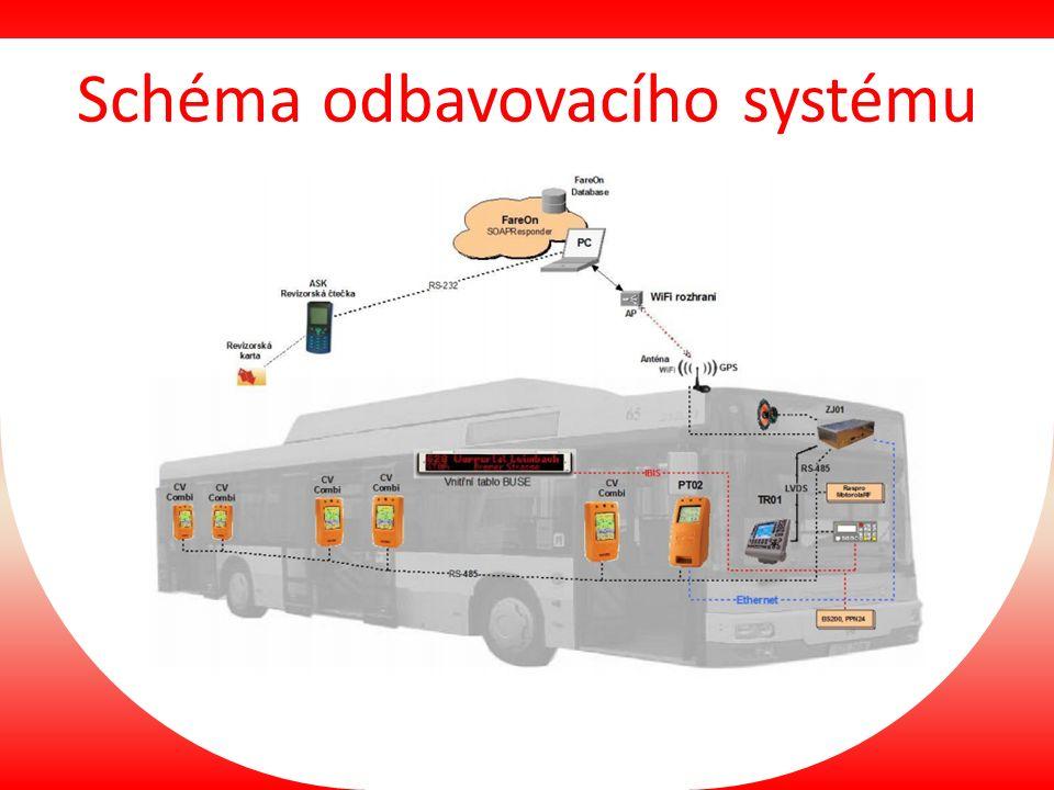 Schéma odbavovacího systému