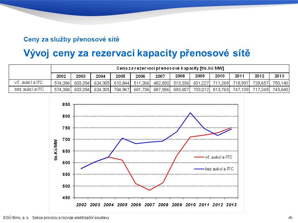 EGÚ Brno, a. s. Sekce provozu a rozvoje elektrizační soustavy 24 Vývoj ceny za rezervaci kapacity přenosové sítě Ceny za služby přenosové sítě