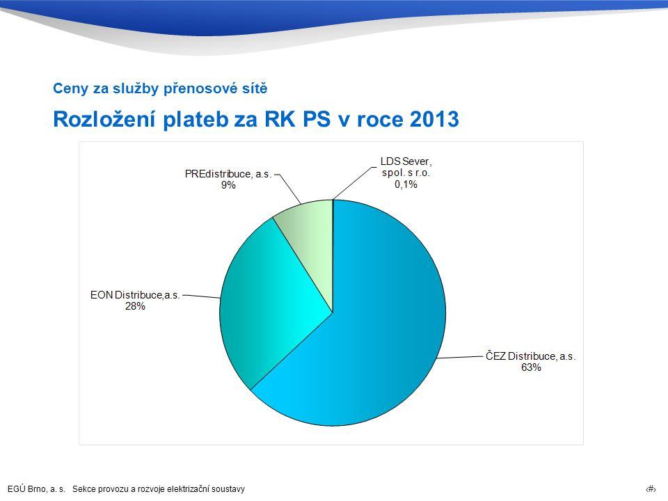 EGÚ Brno, a. s. Sekce provozu a rozvoje elektrizační soustavy 25 Rozložení plateb za RK PS v roce 2013 Ceny za služby přenosové sítě