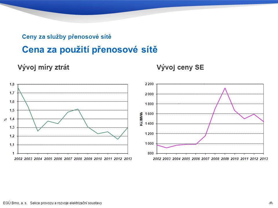 EGÚ Brno, a. s. Sekce provozu a rozvoje elektrizační soustavy 27 Cena za použití přenosové sítě Ceny za služby přenosové sítě Vývoj míry ztrátVývoj ce