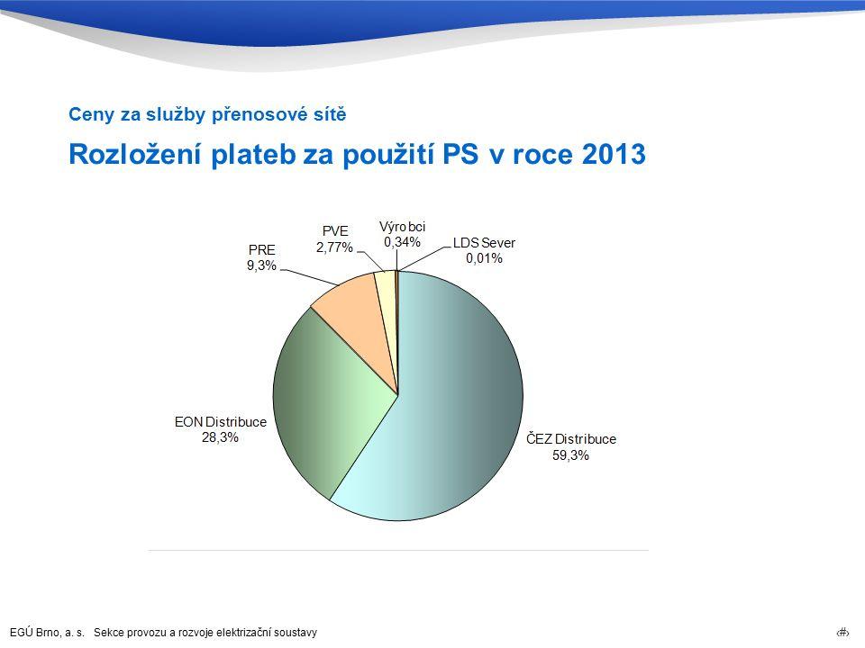 EGÚ Brno, a. s. Sekce provozu a rozvoje elektrizační soustavy 29 Rozložení plateb za použití PS v roce 2013 Ceny za služby přenosové sítě
