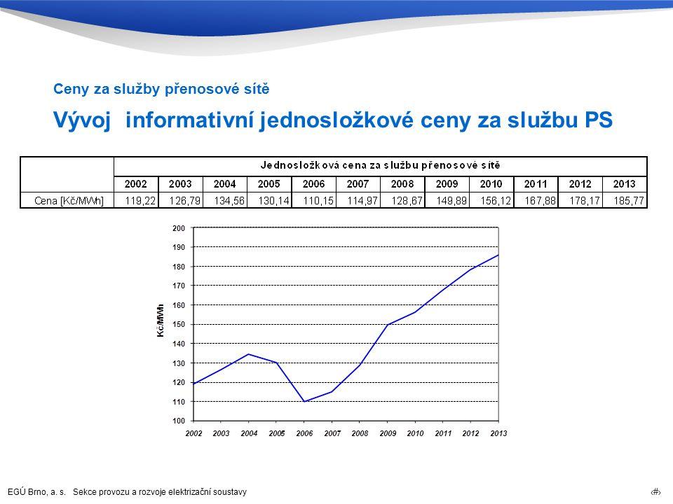 EGÚ Brno, a. s. Sekce provozu a rozvoje elektrizační soustavy 30 Vývoj informativní jednosložkové ceny za službu PS Ceny za služby přenosové sítě
