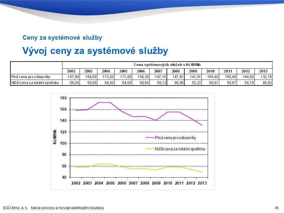 EGÚ Brno, a. s. Sekce provozu a rozvoje elektrizační soustavy 33 Vývoj ceny za systémové služby Ceny za systémové služby