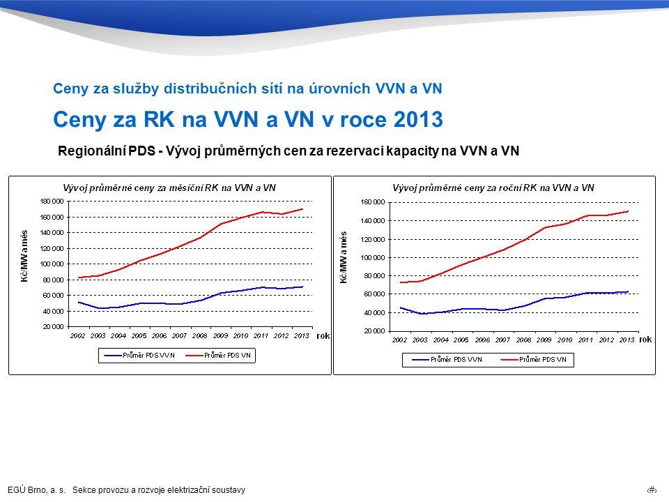 EGÚ Brno, a. s. Sekce provozu a rozvoje elektrizační soustavy 37 Ceny za RK na VVN a VN v roce 2013 Ceny za služby distribučních sítí na úrovních VVN