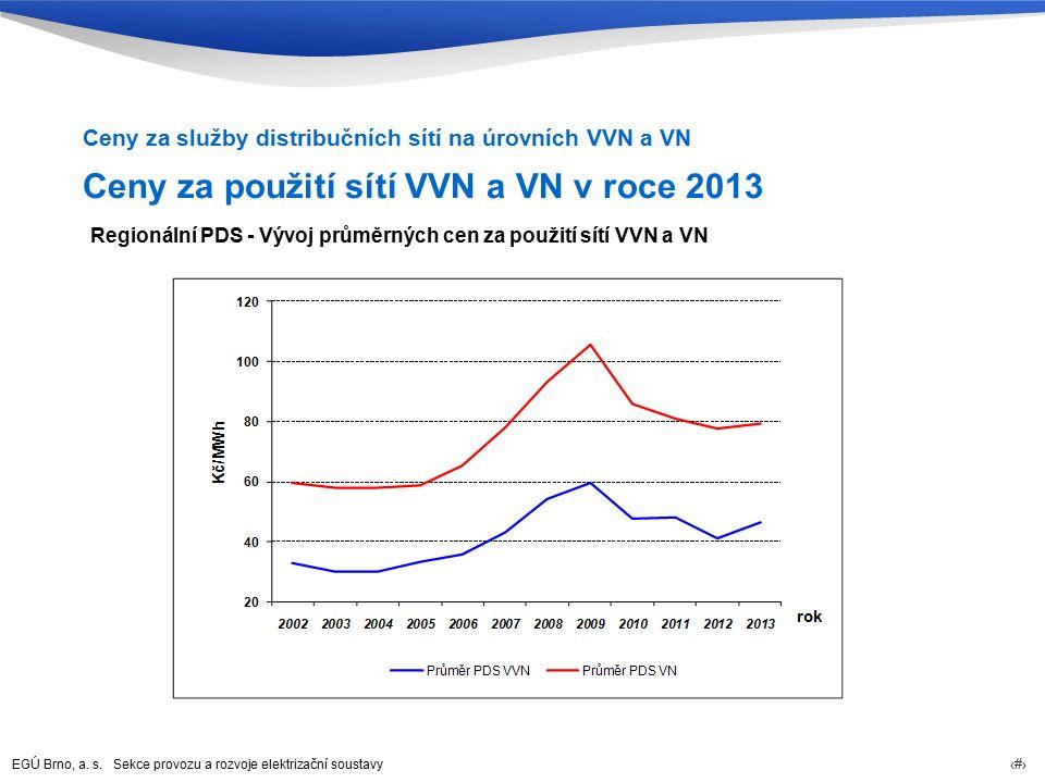 EGÚ Brno, a. s. Sekce provozu a rozvoje elektrizační soustavy 39 Ceny za použití sítí VVN a VN v roce 2013 Ceny za služby distribučních sítí na úrovní
