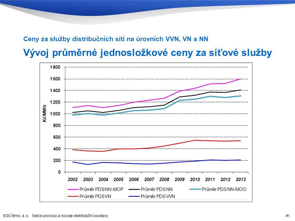 EGÚ Brno, a. s. Sekce provozu a rozvoje elektrizační soustavy 41 Vývoj průměrné jednosložkové ceny za síťové služby Ceny za služby distribučních sítí