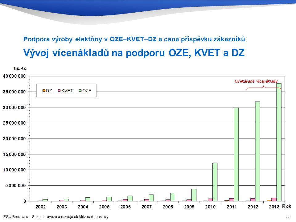 EGÚ Brno, a. s. Sekce provozu a rozvoje elektrizační soustavy 54 Vývoj vícenákladů na podporu OZE, KVET a DZ Podpora výroby elektřiny v OZE–KVET–DZ a