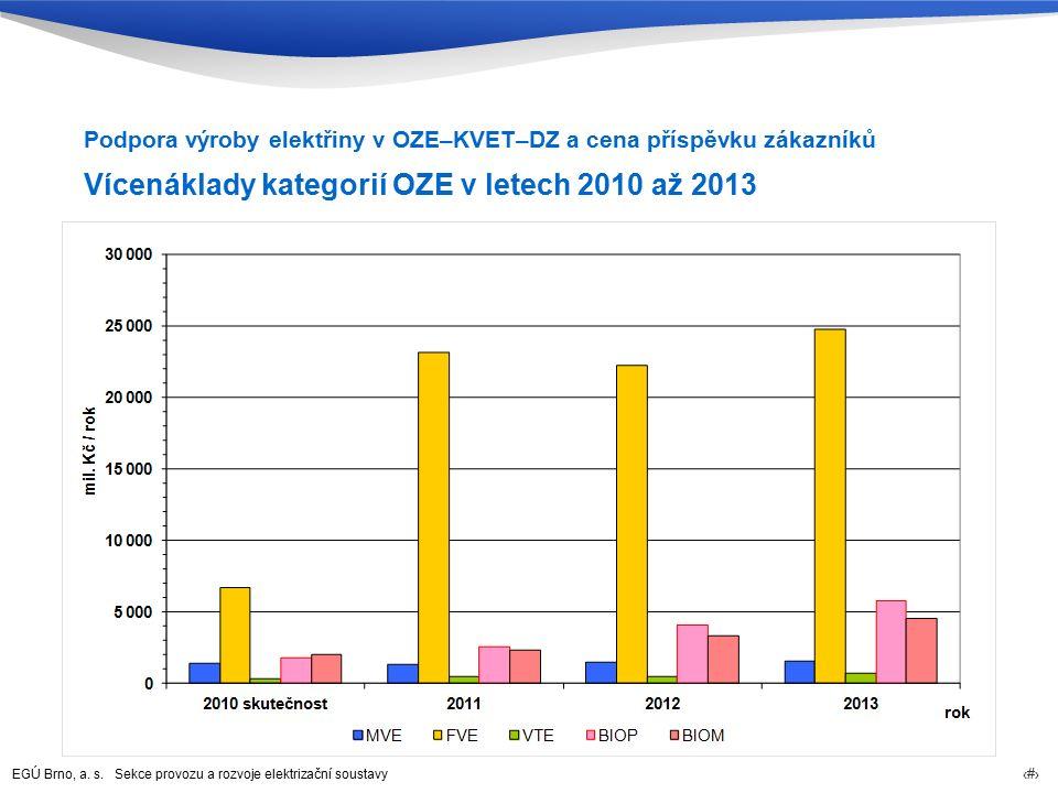 EGÚ Brno, a. s. Sekce provozu a rozvoje elektrizační soustavy 55 Vícenáklady kategorií OZE v letech 2010 až 2013 Podpora výroby elektřiny v OZE–KVET–D