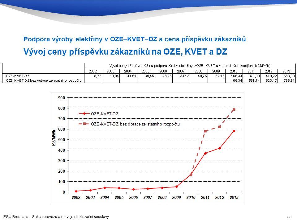 EGÚ Brno, a. s. Sekce provozu a rozvoje elektrizační soustavy 58 Vývoj ceny příspěvku zákazníků na OZE, KVET a DZ Podpora výroby elektřiny v OZE–KVET–
