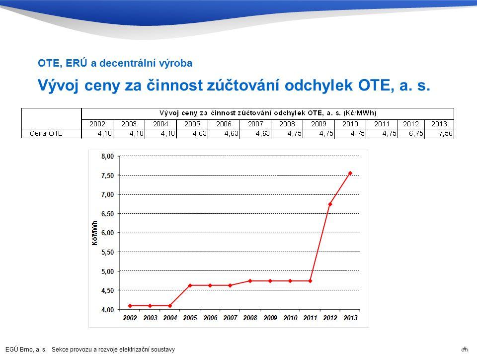 EGÚ Brno, a. s. Sekce provozu a rozvoje elektrizační soustavy 62 Vývoj ceny za činnost zúčtování odchylek OTE, a. s. OTE, ERÚ a decentrální výroba