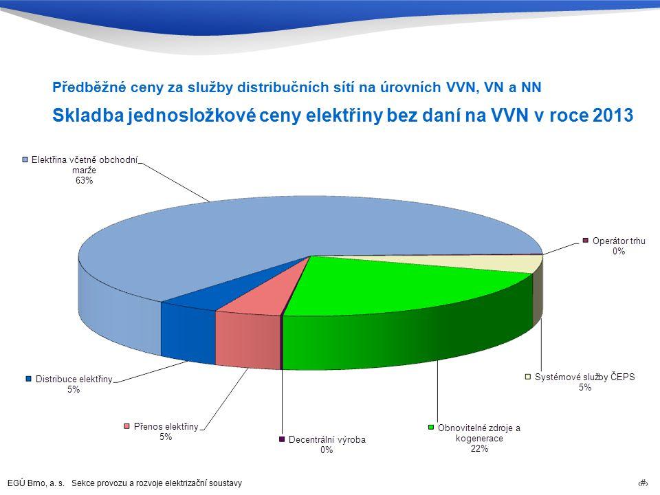 EGÚ Brno, a. s. Sekce provozu a rozvoje elektrizační soustavy 64 Skladba jednosložkové ceny elektřiny bez daní na VVN v roce 2013 Předběžné ceny za sl