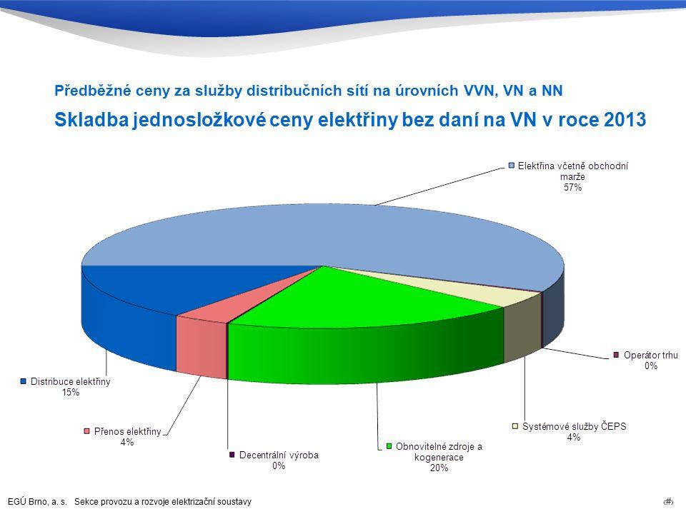 EGÚ Brno, a. s. Sekce provozu a rozvoje elektrizační soustavy 65 Skladba jednosložkové ceny elektřiny bez daní na VN v roce 2013 Předběžné ceny za slu