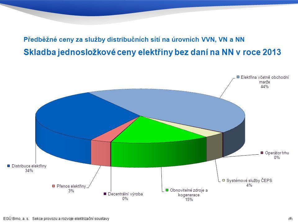 EGÚ Brno, a. s. Sekce provozu a rozvoje elektrizační soustavy 66 Skladba jednosložkové ceny elektřiny bez daní na NN v roce 2013 Předběžné ceny za slu