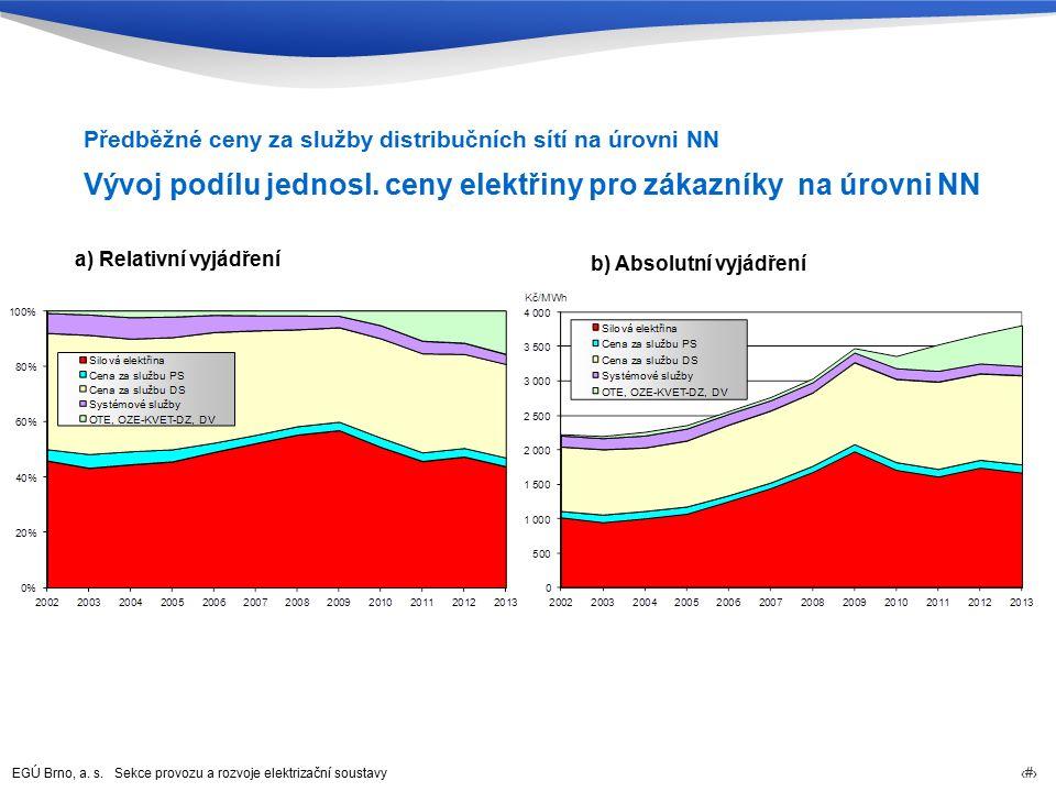 EGÚ Brno, a. s. Sekce provozu a rozvoje elektrizační soustavy 67 Předběžné ceny za služby distribučních sítí na úrovni NN Vývoj podílu jednosl. ceny e