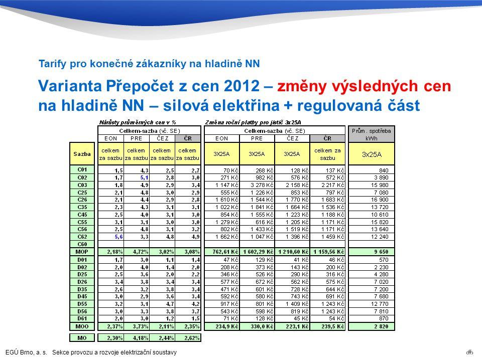 EGÚ Brno, a. s. Sekce provozu a rozvoje elektrizační soustavy 71 Varianta Přepočet z cen 2012 – změny výsledných cen na hladině NN – silová elektřina