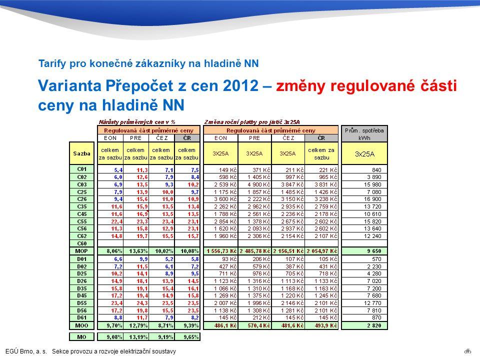 EGÚ Brno, a. s. Sekce provozu a rozvoje elektrizační soustavy 73 Varianta Přepočet z cen 2012 – změny regulované části ceny na hladině NN Tarify pro k