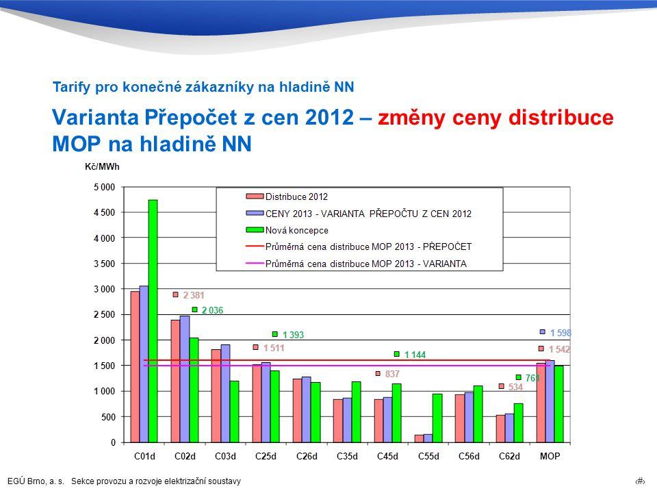 EGÚ Brno, a. s. Sekce provozu a rozvoje elektrizační soustavy 74 Varianta Přepočet z cen 2012 – změny ceny distribuce MOP na hladině NN Tarify pro kon