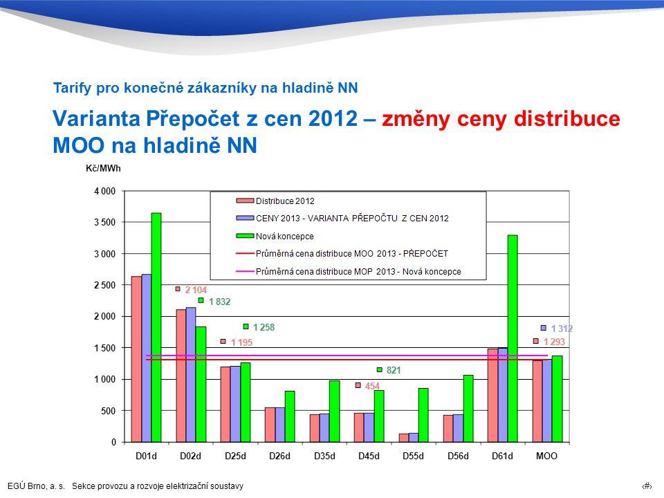 EGÚ Brno, a. s. Sekce provozu a rozvoje elektrizační soustavy 75 Varianta Přepočet z cen 2012 – změny ceny distribuce MOO na hladině NN Tarify pro kon