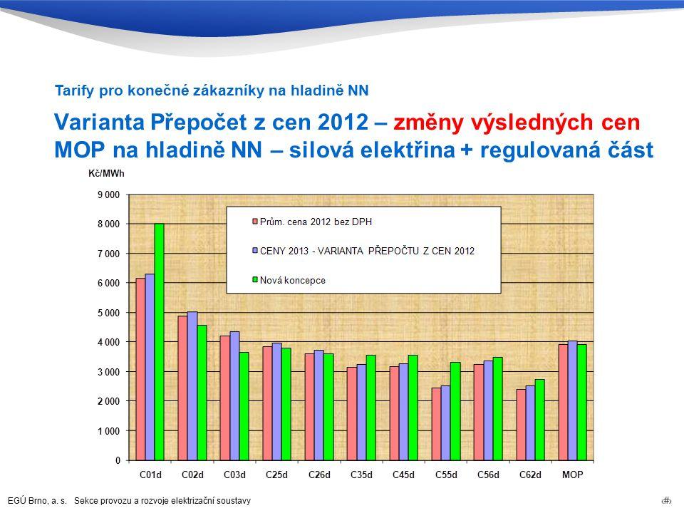 EGÚ Brno, a. s. Sekce provozu a rozvoje elektrizační soustavy 76 Varianta Přepočet z cen 2012 – změny výsledných cen MOP na hladině NN – silová elektř