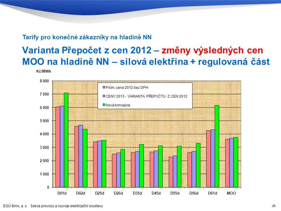 EGÚ Brno, a. s. Sekce provozu a rozvoje elektrizační soustavy 77 Varianta Přepočet z cen 2012 – změny výsledných cen MOO na hladině NN – silová elektř