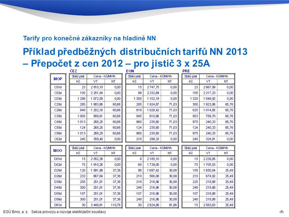 EGÚ Brno, a. s. Sekce provozu a rozvoje elektrizační soustavy 78 Příklad předběžných distribučních tarifů NN 2013 – Přepočet z cen 2012 – pro jistič 3