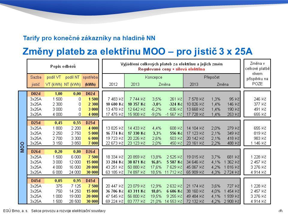 EGÚ Brno, a. s. Sekce provozu a rozvoje elektrizační soustavy 79 Změny plateb za elektřinu MOO – pro jistič 3 x 25A Tarify pro konečné zákazníky na hl