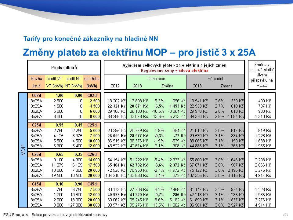 EGÚ Brno, a. s. Sekce provozu a rozvoje elektrizační soustavy 80 Změny plateb za elektřinu MOP – pro jistič 3 x 25A Tarify pro konečné zákazníky na hl