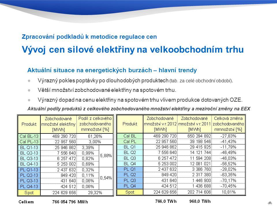 EGÚ Brno, a. s. Sekce provozu a rozvoje elektrizační soustavy 9 Vývoj cen silové elektřiny na velkoobchodním trhu Aktuální situace na energetických bu