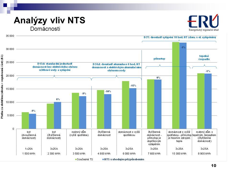 Analýzy vliv NTS 10 Domácnosti