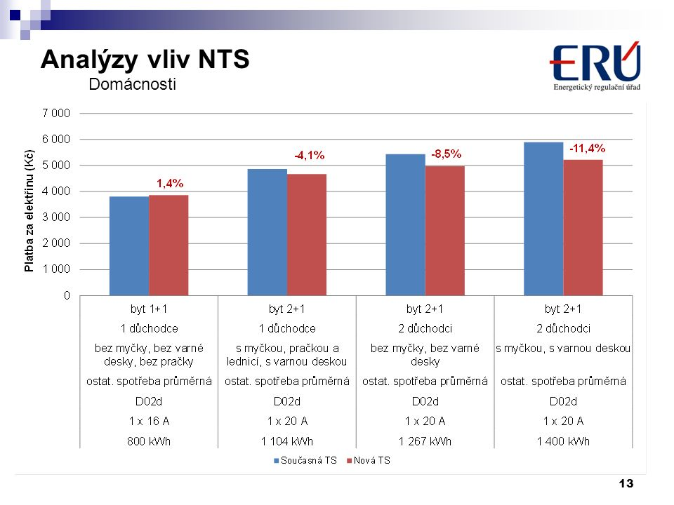 Analýzy vliv NTS 13 Domácnosti