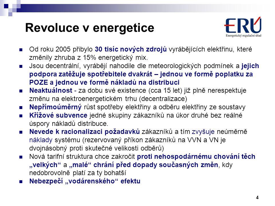 Revoluce v energetice Od roku 2005 přibylo 30 tisíc nových zdrojů vyrábějících elektřinu, které změnily zhruba z 15% energetický mix.