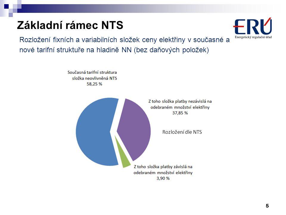 Základní rámec NTS 5 Současné rozložení Rozložení dle NTS Rozložení fixních a variabilních složek ceny elektřiny v současné a nové tarifní struktuře na hladině NN (bez daňových položek)