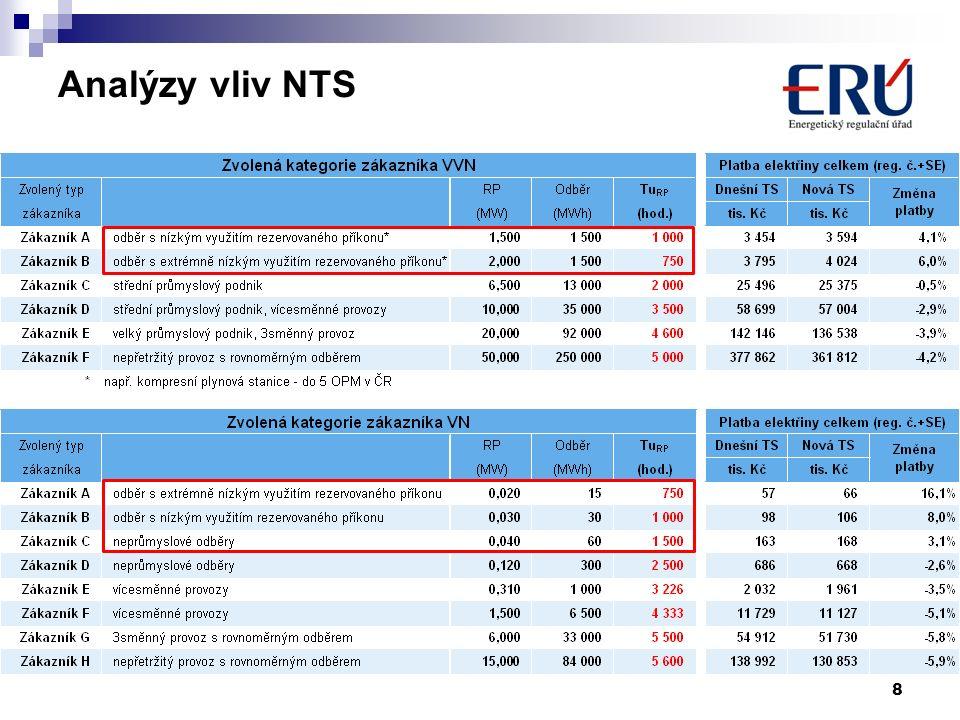 Analýzy vliv NTS 8