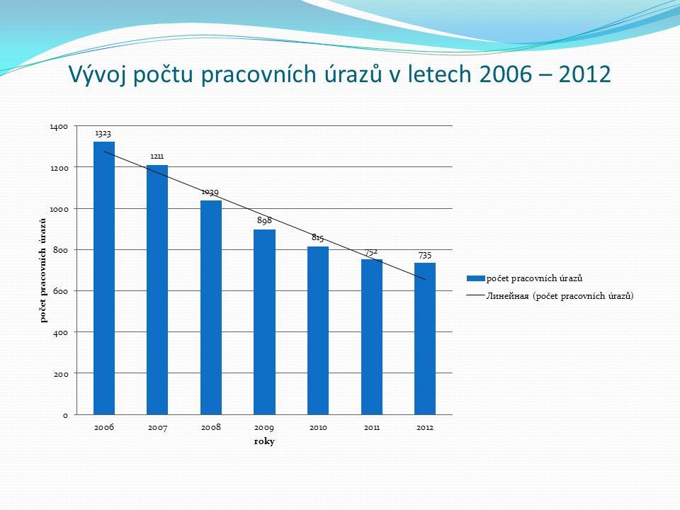 Vývoj počtu pracovních úrazů v letech 2006 – 2012