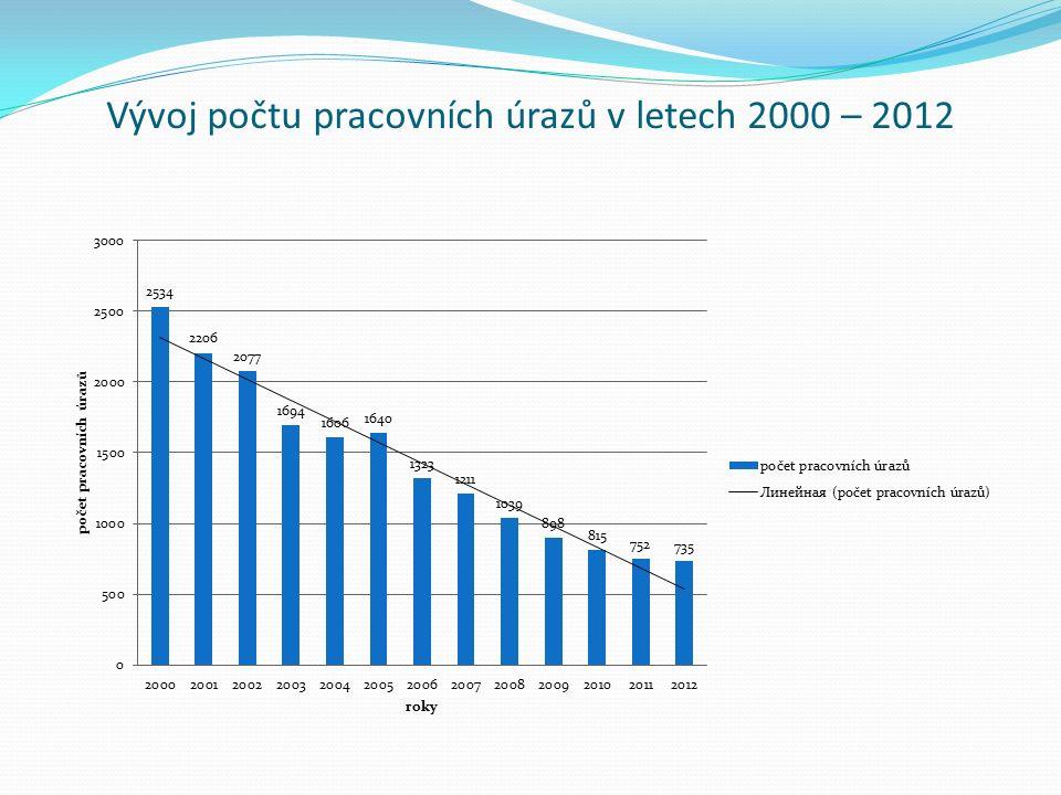 Vývoj počtu pracovních úrazů v letech 2000 – 2012