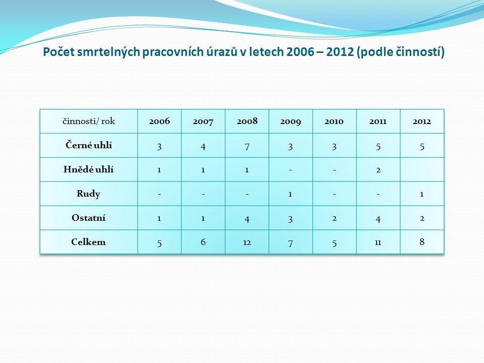 Počet smrtelných pracovních úrazů v letech 2006 – 2012 (podle činností)