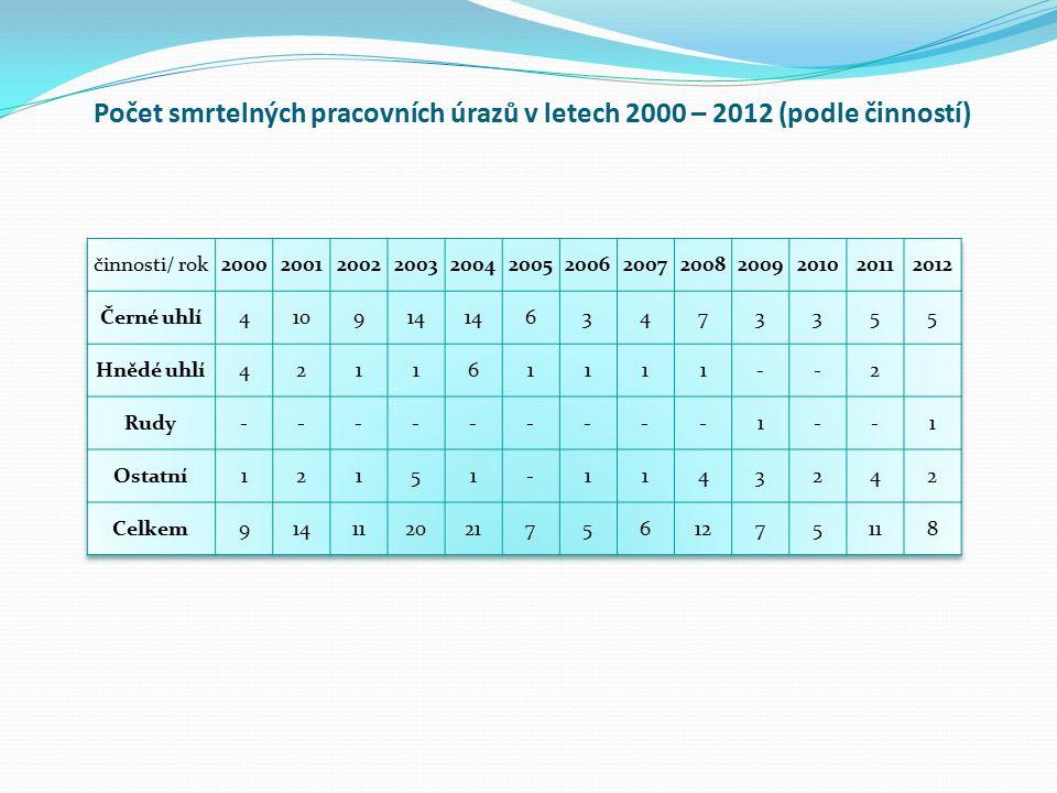 Počet smrtelných pracovních úrazů v letech 2000 – 2012 (podle činností)