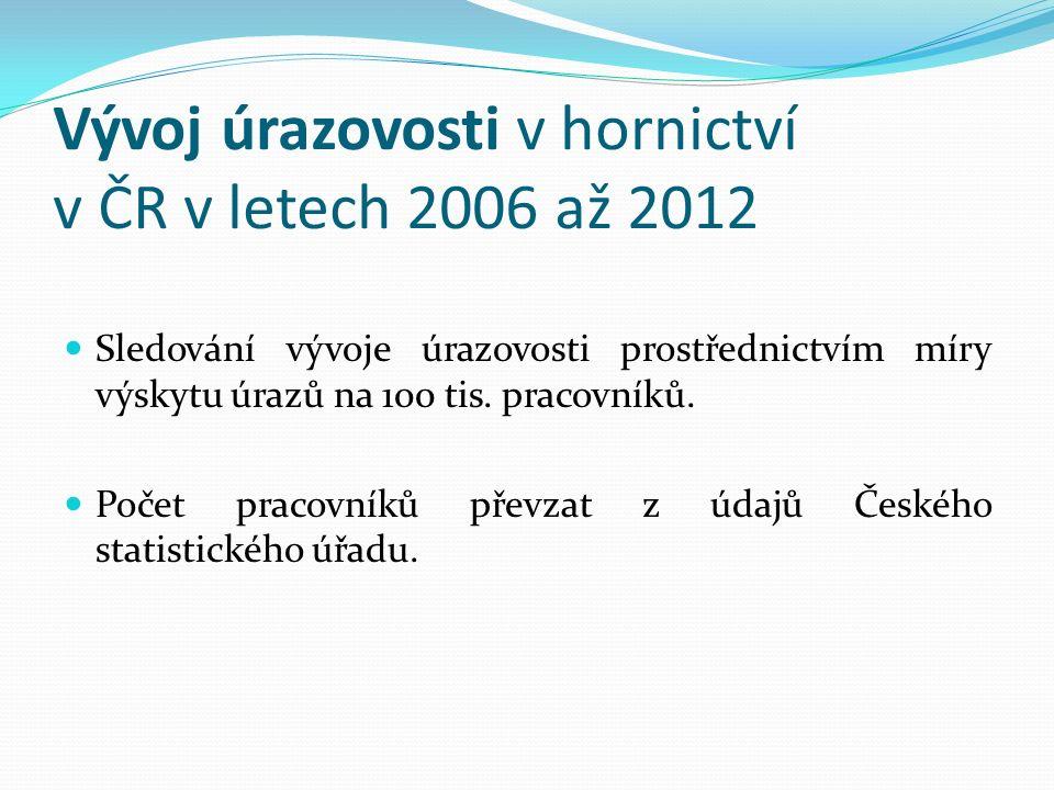 Vývoj úrazovosti v hornictví v ČR v letech 2006 až 2012 Sledování vývoje úrazovosti prostřednictvím míry výskytu úrazů na 100 tis.