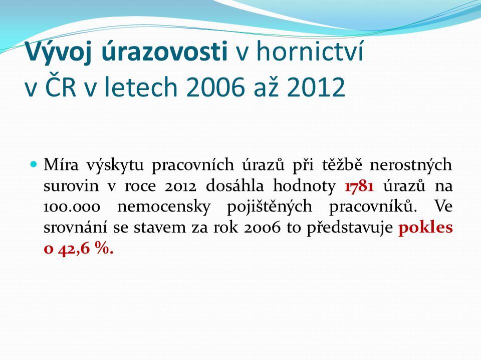 Vývoj úrazovosti v hornictví v ČR v letech 2006 až 2012 Míra výskytu pracovních úrazů při těžbě nerostných surovin v roce 2012 dosáhla hodnoty 1781 úrazů na 100.000 nemocensky pojištěných pracovníků.