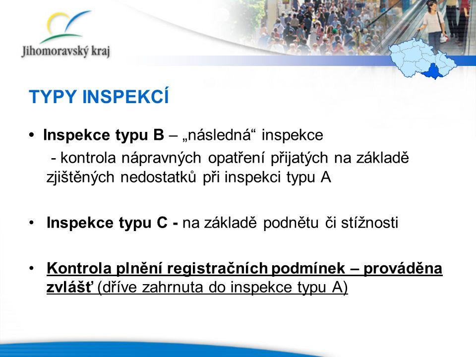 """TYPY INSPEKCÍ Inspekce typu B – """"následná inspekce - kontrola nápravných opatření přijatých na základě zjištěných nedostatků při inspekci typu A Inspekce typu C - na základě podnětu či stížnosti Kontrola plnění registračních podmínek – prováděna zvlášť (dříve zahrnuta do inspekce typu A)"""