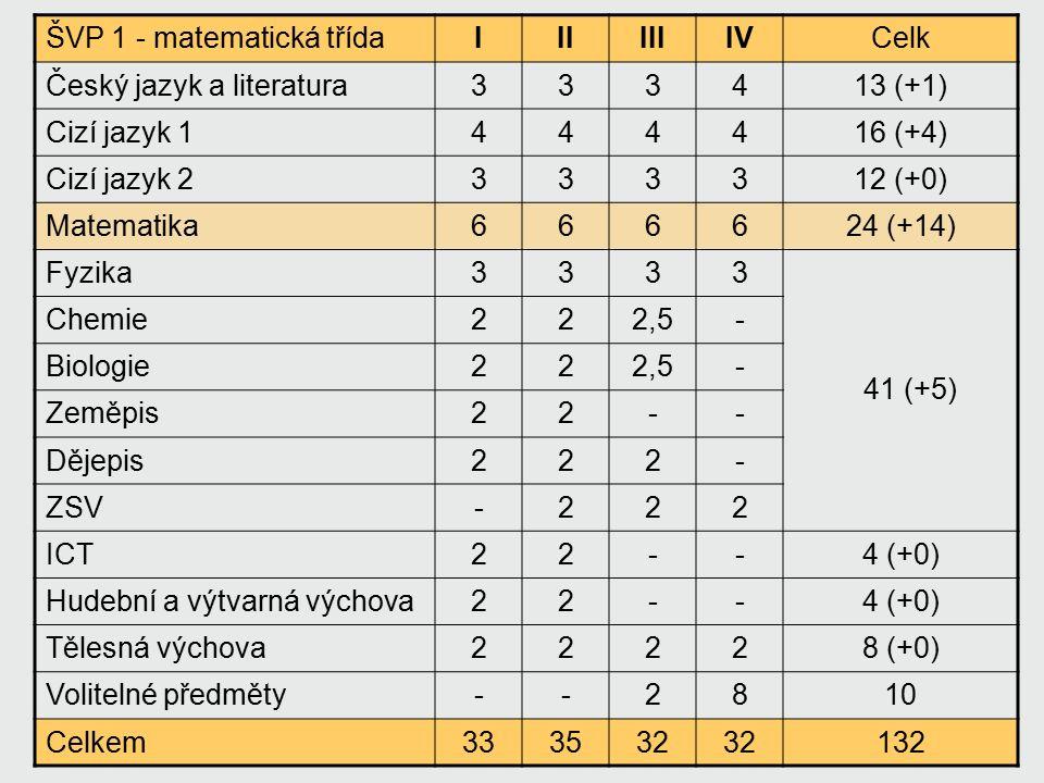 ŠVP 2 - všeobecná třídaIIIIIIIVCelk Český jazyk a literatura334414 (+2) Cizí jazyk 1444416 (+4) Cizí jazyk 2333312 (+0) Matematika444-12 (+2) Fyzika233- Chemie2,523- Biologie2,532- Zeměpis222- Dějepis222- ZSV2212 ICT2---2 (-1) Hudební a výtvarná výchova22--4 (+0) Tělesná výchova22228 (+0) Volitelné předměty-241622 (M: 2 - 12) Celkem3334 31132 42 (+6)
