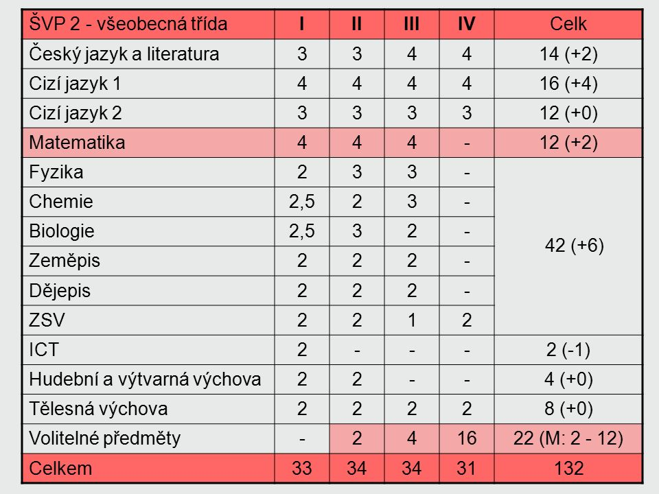ŠVP 3 - všeobecná třídaIIIIIIIVCelk Český jazyk a literatura343414 (+2) Cizí jazyk 1444315 (+3) Cizí jazyk 2333312 (+0) Matematika443314 (+4) Fyzika233- Chemie323- Biologie332- Zeměpis212- Dějepis232- ZSV2122 ICT22--2 (-1) Hudební a výtvarná výchova22--4 (+0) Tělesná výchova22228 (+0) Volitelné předměty--61016 (M: 0, 5, 7) Latina11--2 (+2) Celkem35 27132 44 (+8)
