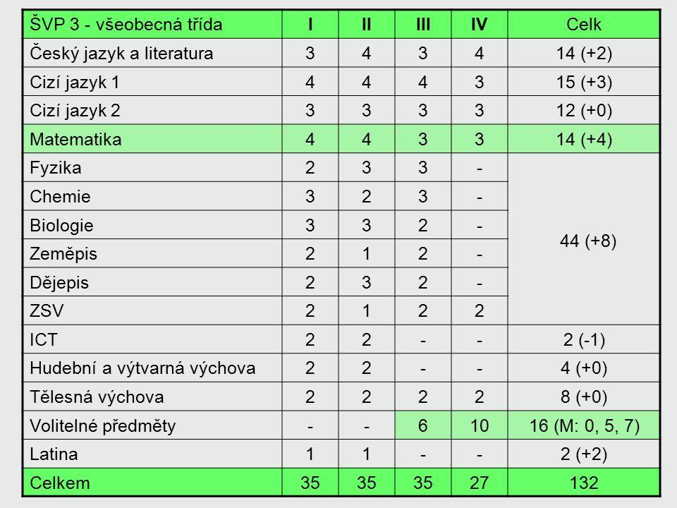 ŠVP 3 - všeobecná třídaIIIIIIIVCelk Český jazyk a literatura343414 (+2) Cizí jazyk 1444315 (+3) Cizí jazyk 2333312 (+0) Matematika443314 (+4) Fyzika23