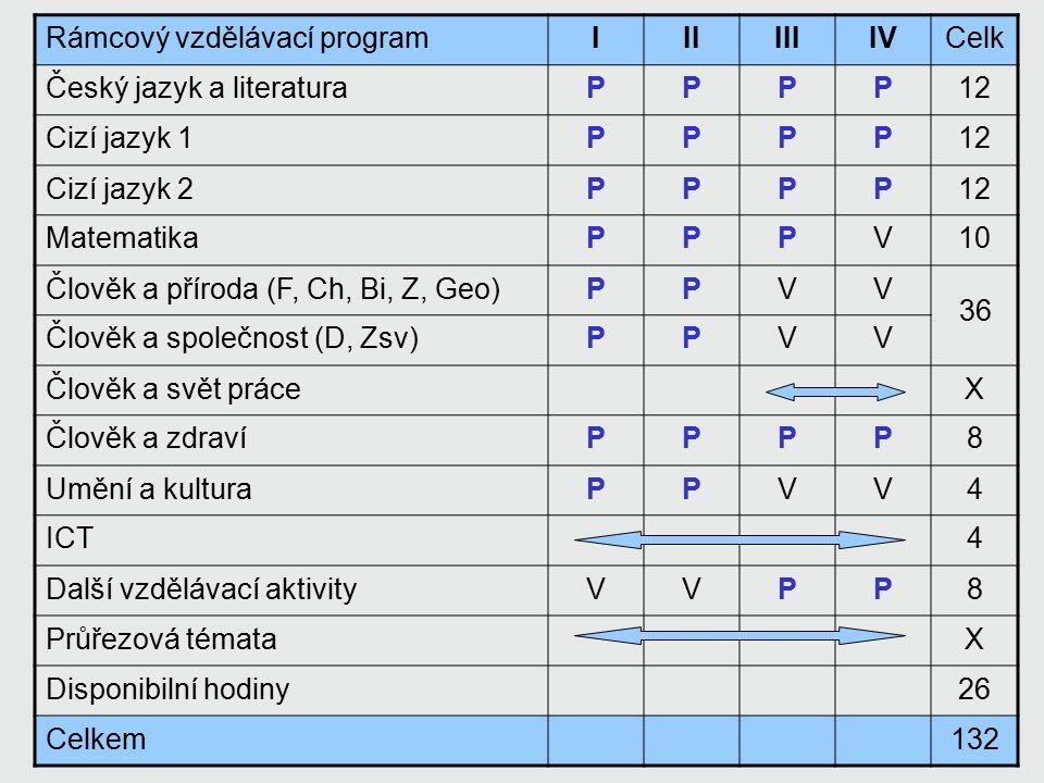 GUPRVProzdíl Český jazyk a literatura12 Cizí jazyk 112 Cizí jazyk 212 Matematika1210-2 Člověk a příroda (F, Ch, Bi, Z, Geo) Člověk a společnost (D, Zsv) Člověk a svět práce---X Člověk a zdraví88 Umění a kultura44 ICT04+4 Další vzdělávací aktivity108-2 Průřezová témata---X Disponibilní hodiny2826-2 Celkem132 3436+2
