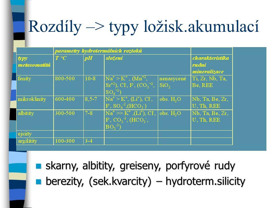 Rozdíly –> typy ložisk.akumulací skarny, albitity, greiseny, porfyrové rudy skarny, albitity, greiseny, porfyrové rudy berezity, (sek.kvarcity) – hydroterm.silicity berezity, (sek.kvarcity) – hydroterm.silicity