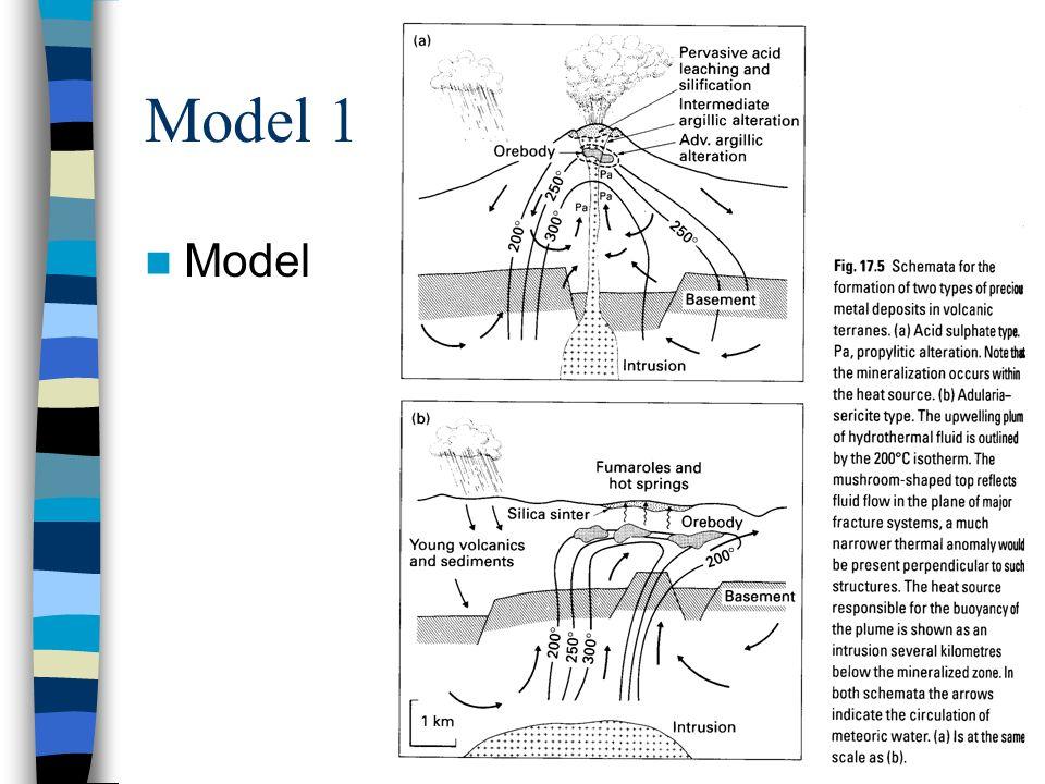 Model 1 Model