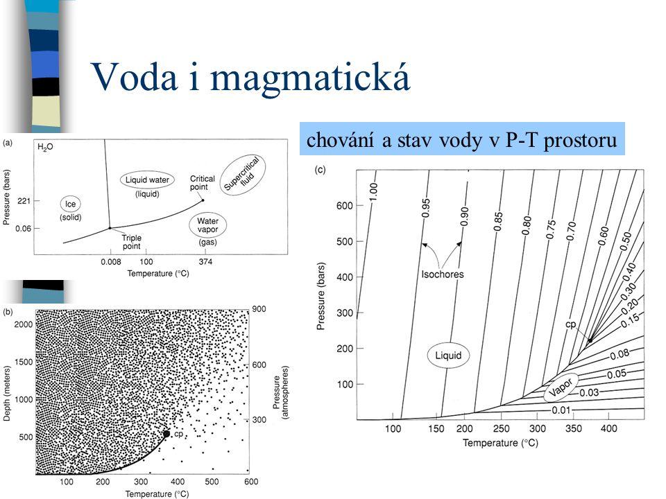 Voda i magmatická chování a stav vody v P-T prostoru