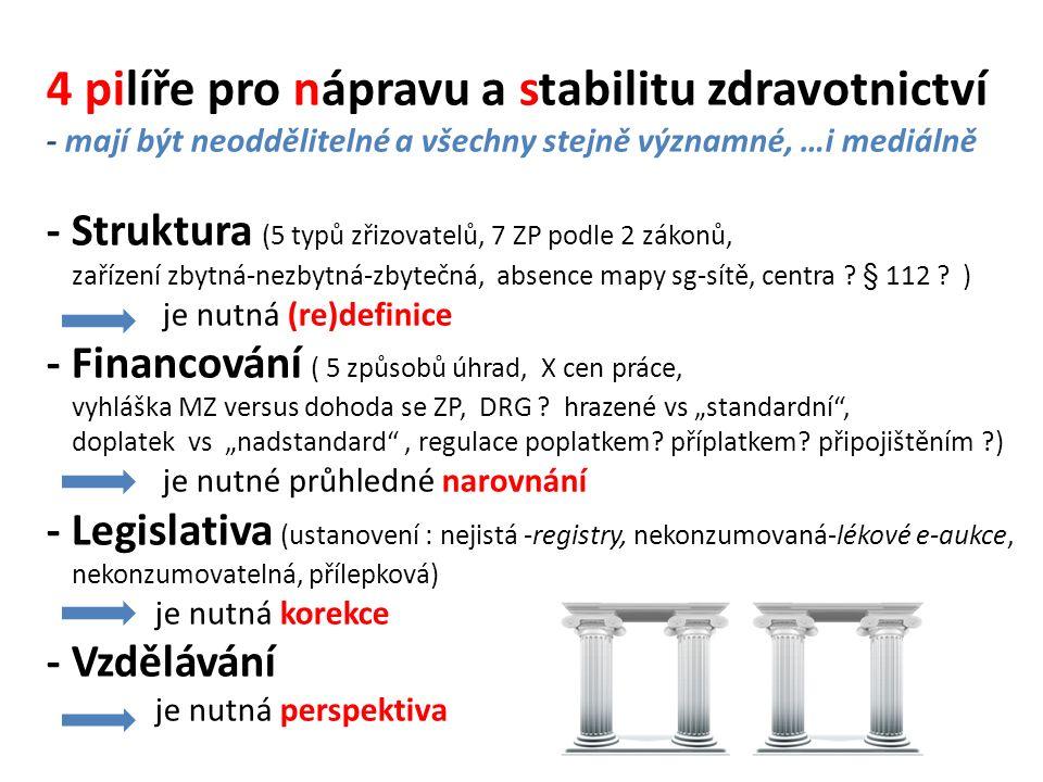 4 pilíře pro nápravu a stabilitu zdravotnictví - mají být neoddělitelné a všechny stejně významné, …i mediálně - Struktura (5 typů zřizovatelů, 7 ZP podle 2 zákonů, zařízení zbytná-nezbytná-zbytečná, absence mapy sg-sítě, centra .