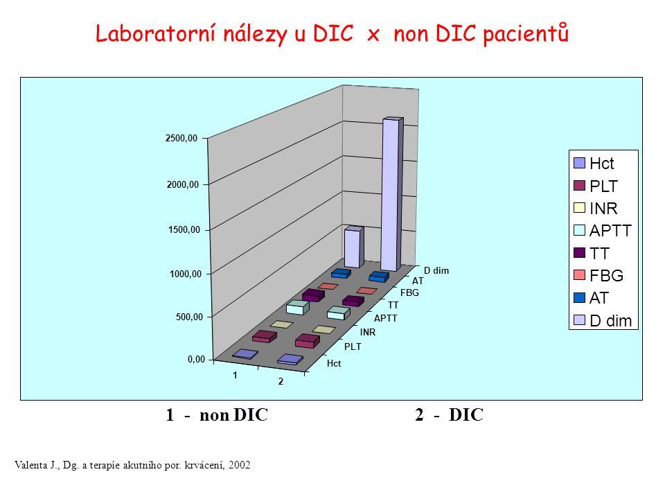 Laboratorní nálezy u DIC x non DIC pacientů